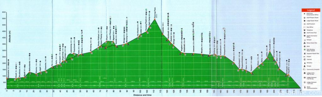 annapurna circuit map altitude profile